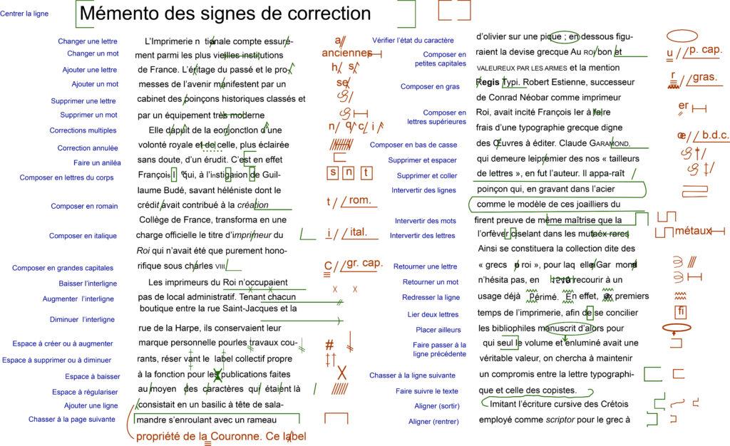 Image illustrant la correction manuscrite d'épreuve. Elle présente un texte sur deux colonnes avec en marge à droite les signes de correction, en marge à gauche la signification de ces signes et